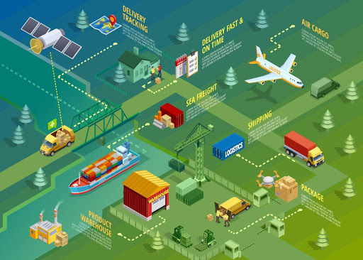 cách khai thác logistics